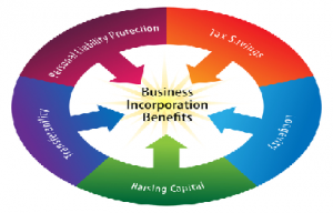 Why Incorporate?
