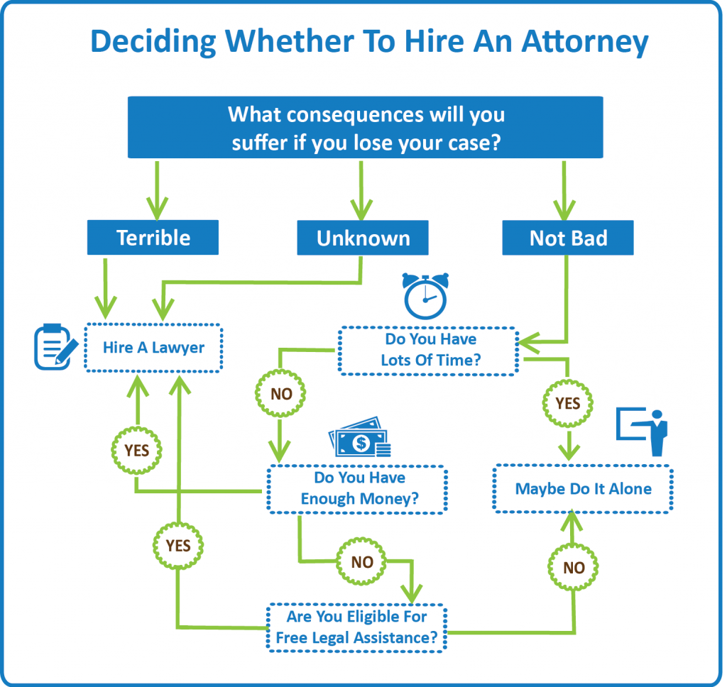Deciding Whether to Hire an Attorney Infographic